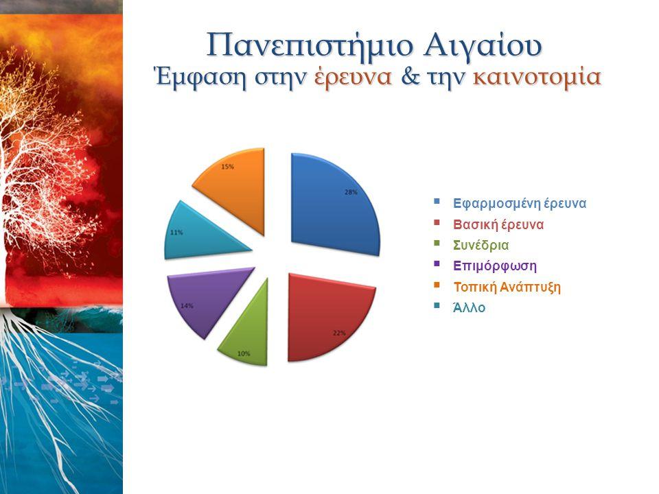  Εφαρμοσμένη έρευνα  Βασική έρευνα  Συνέδρια  Επιμόρφωση  Τοπική Ανάπτυξη  Άλλο Πανεπιστήμιο Αιγαίου Έμφαση στην έρευνα & την καινοτομία