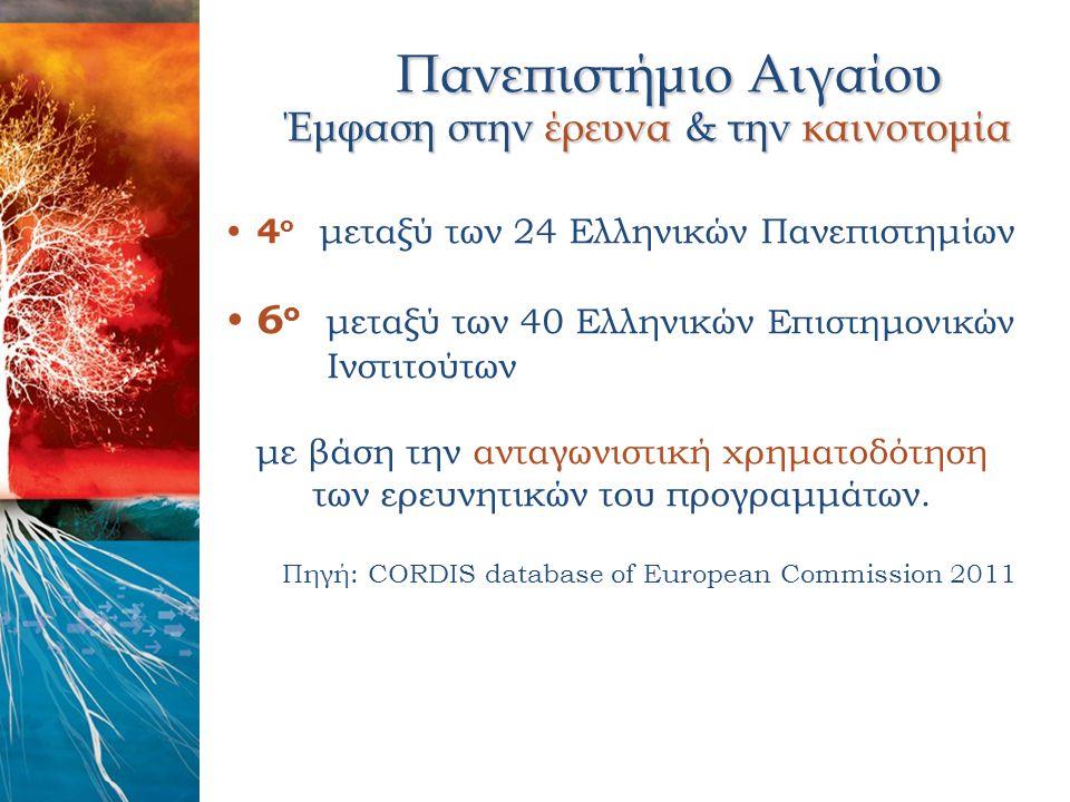 Πανεπιστήμιο Αιγαίου Πανεπιστήμιο Αιγαίου Έμφαση στην έρευνα & την καινοτομία Έμφαση στην έρευνα & την καινοτομία 4 ο μεταξύ των 24 Ελληνικών Πανεπιστ