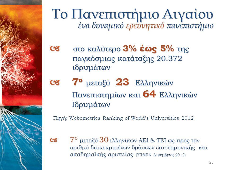  στο καλύτερο 3% έως 5% της παγκόσμιας κατάταξης 20.372 ιδρυμάτων  7 ο μεταξύ 23 Ελληνικών Πανεπιστημίων και 64 Ελληνικών Ιδρυμάτων Πηγή: Webometric