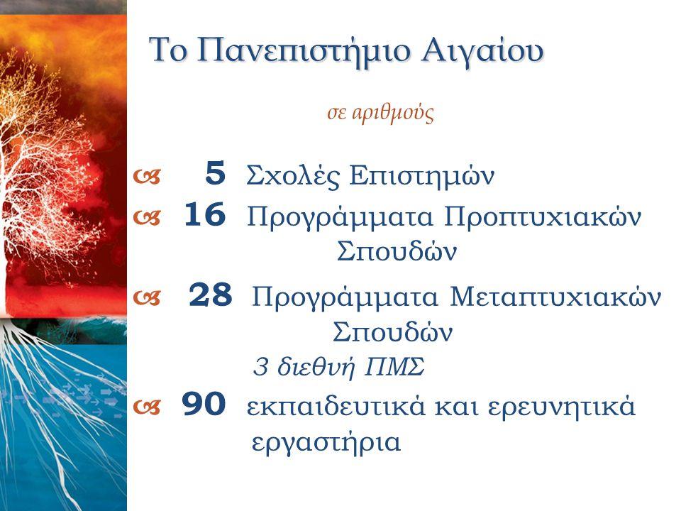Το Πανεπιστήμιο Αιγαίου Το Πανεπιστήμιο Αιγαίου σε αριθμούς  5 Σχολές Επιστημών  16 Προγράμματα Προπτυχιακών Σπουδών  28 Προγράμματα Μεταπτυχιακών