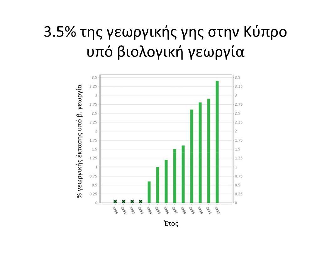 3.5% της γεωργικής γης στην Κύπρο υπό βιολογική γεωργία Έτος