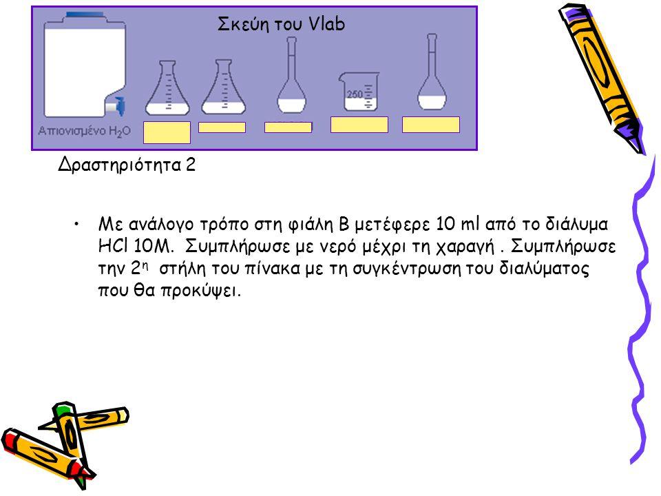 Με ανάλογο τρόπο στη φιάλη Β μετέφερε 10 ml από το διάλυμα HCl 10M. Συμπλήρωσε με νερό μέχρι τη χαραγή. Συμπλήρωσε την 2 η στήλη του πίνακα με τη συγκ