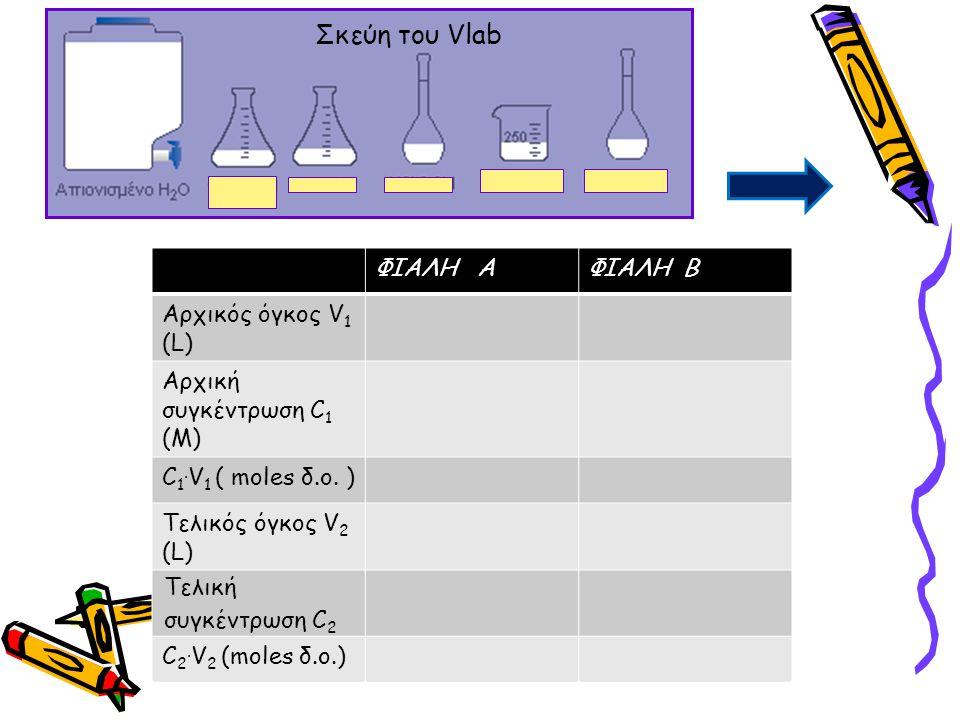 Σκεύη του Vlab ΦΙΑΛΗ ΑΦΙΑΛΗ Β Αρχικός όγκος V 1 (L) Aρχική συγκέντρωση C 1 (Μ) C 1. V 1 ( moles δ.ο. ) Τελικός όγκος V 2 (L) Τελική συγκέντρωση C 2 C
