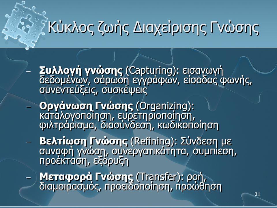 31 Κύκλος ζωής Διαχείρισης Γνώσης − Συλλογή γνώσης (Capturing): εισαγωγή δεδομένων, σάρωση εγγράφων, είσοδος φωνής, συνεντεύξεις, συσκέψεις − Οργάνωση Γνώσης (Organizing): καταλογοποίηση, ευρετηριοποίηση, φιλτράρισμα, διασύνδεση, κωδικοποίηση − Βελτίωση Γνώσης (Refining): Σύνδεση με συναφή γνώση, συνεργατικότητα, συμπίεση, προέκταση, εξόρυξη − Μεταφορά Γνώσης (Transfer): ροή, διαμοιρασμός, προειδοποίηση, προώθηση − Συλλογή γνώσης (Capturing): εισαγωγή δεδομένων, σάρωση εγγράφων, είσοδος φωνής, συνεντεύξεις, συσκέψεις − Οργάνωση Γνώσης (Organizing): καταλογοποίηση, ευρετηριοποίηση, φιλτράρισμα, διασύνδεση, κωδικοποίηση − Βελτίωση Γνώσης (Refining): Σύνδεση με συναφή γνώση, συνεργατικότητα, συμπίεση, προέκταση, εξόρυξη − Μεταφορά Γνώσης (Transfer): ροή, διαμοιρασμός, προειδοποίηση, προώθηση