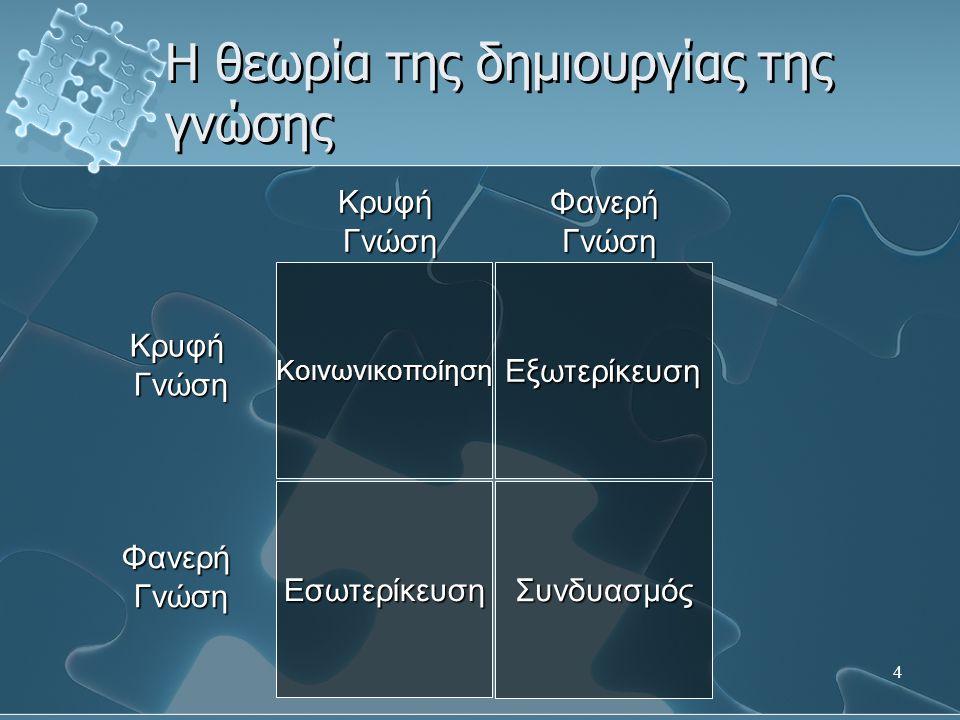 4 Εξωτερίκευση ΣυνδυασμόςΕσωτερίκευση Κοινωνικοποίηση ΚρυφήΓνώση ΦανερήΓνώση Κρυφή Γνώση Γνώση Φανερή Η θεωρία της δημιουργίας της γνώσης