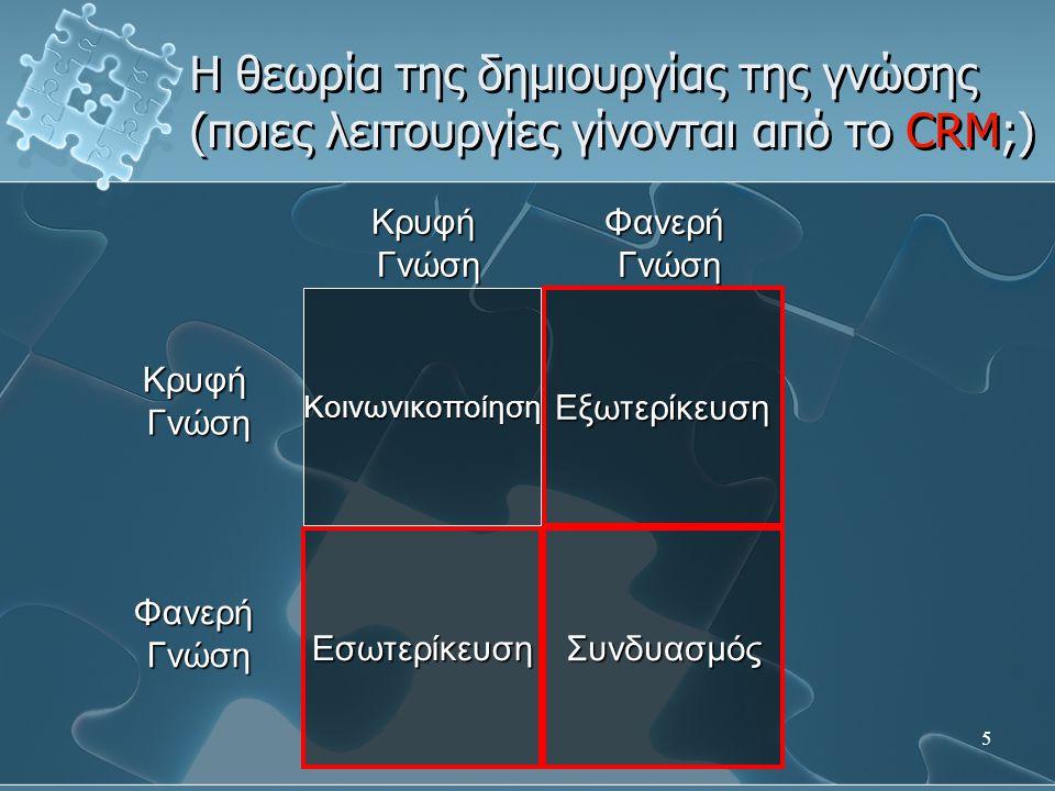 5 Εξωτερίκευση ΣυνδυασμόςΕσωτερίκευση Κοινωνικοποίηση ΚρυφήΓνώση ΦανερήΓνώση Κρυφή Γνώση Γνώση Φανερή Η θεωρία της δημιουργίας της γνώσης (ποιες λειτουργίες γίνονται από το CRM;)