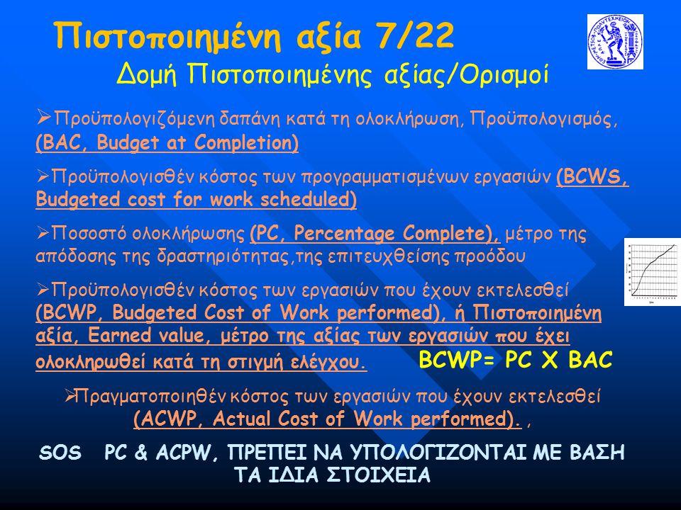 Πιστοποιημένη αξία 7/22 Δομή Πιστοποιημένης αξίας/Ορισμοί  Προϋπολογιζόμενη δαπάνη κατά τη ολοκλήρωση, Προϋπολογισμός, (ΒΑC, Budget at Completion) 