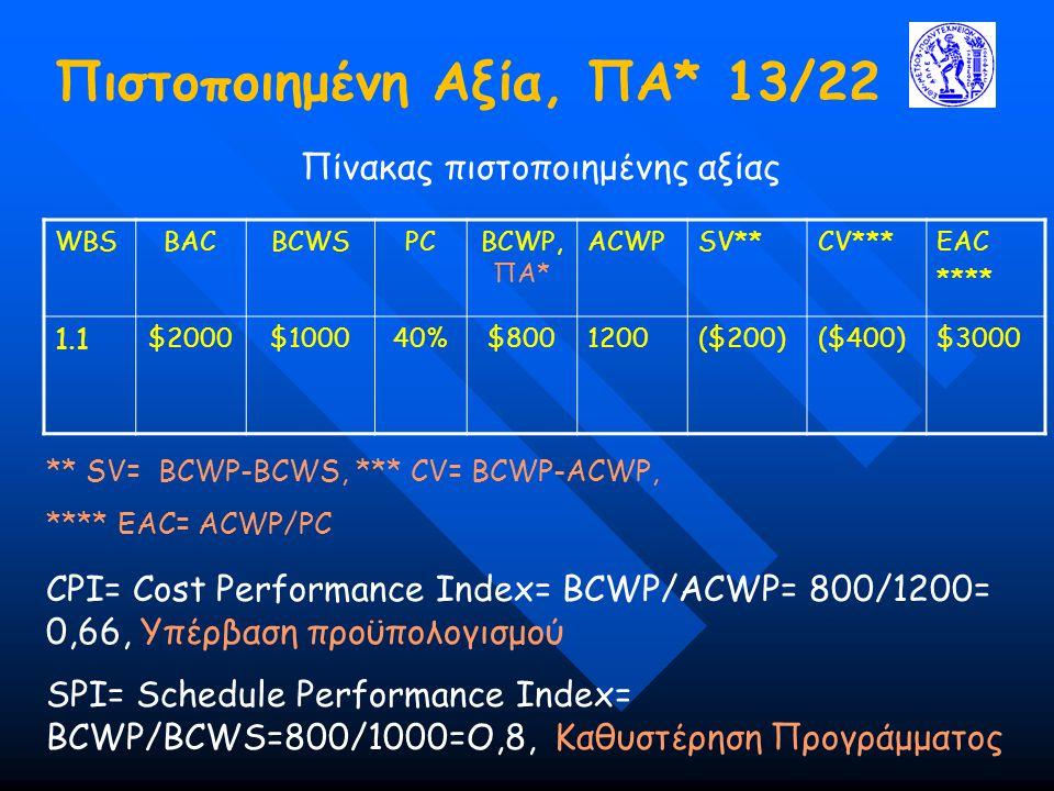 Πιστοποιημένη Αξία, ΠΑ* 13/22 Πίνακας πιστοποιημένης αξίας WBSBACBCWSPCBCWP, ΠΑ* ACWPSV**CV***EAC **** 1.1 $2000$100040%$8001200($200)($400)$3000 ** S