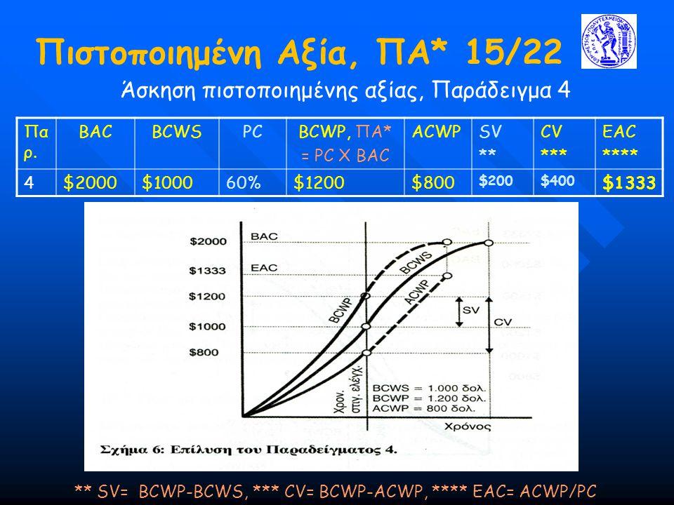 Πιστοποιημένη Αξία, ΠΑ* 15/22 Άσκηση πιστοποιημένης αξίας, Παράδειγμα 4 ** SV= BCWP-BCWS, *** CV= BCWP-ACWP, **** ΕΑC= ACWP/PC Πα ρ. BACBCWSPCBCWP, ΠΑ