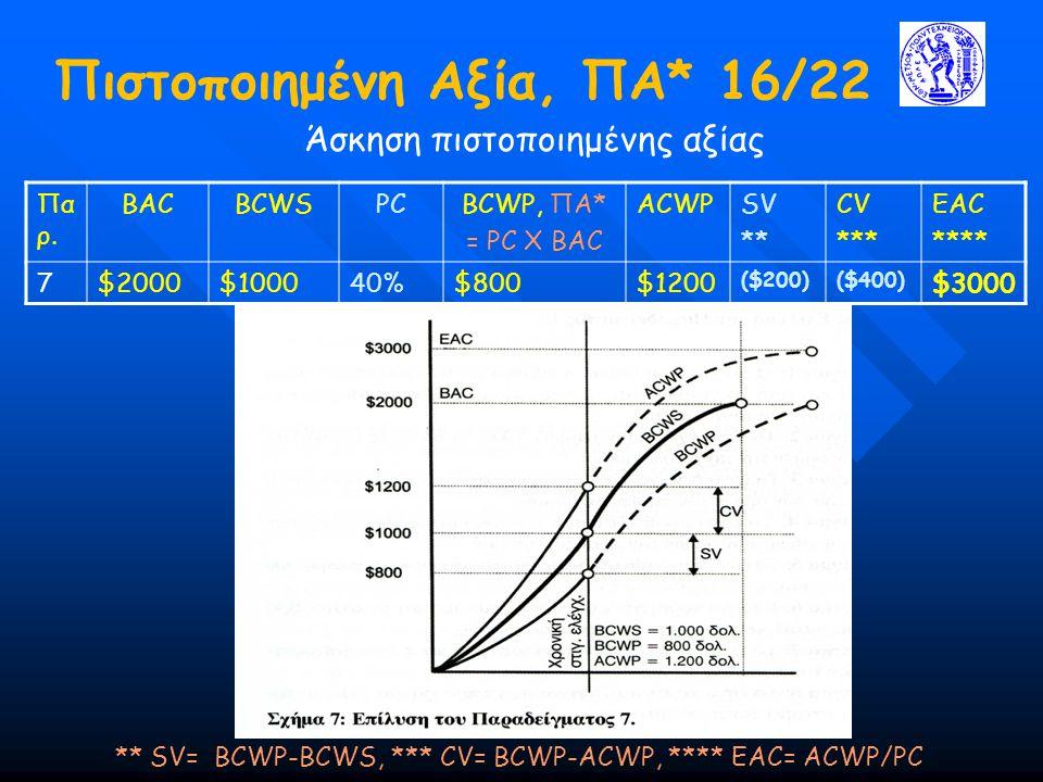 Πιστοποιημένη Αξία, ΠΑ* 16/22 Άσκηση πιστοποιημένης αξίας ** SV= BCWP-BCWS, *** CV= BCWP-ACWP, **** ΕΑC= ACWP/PC Πα ρ. BACBCWSPCBCWP, ΠΑ* = PC X BAC A