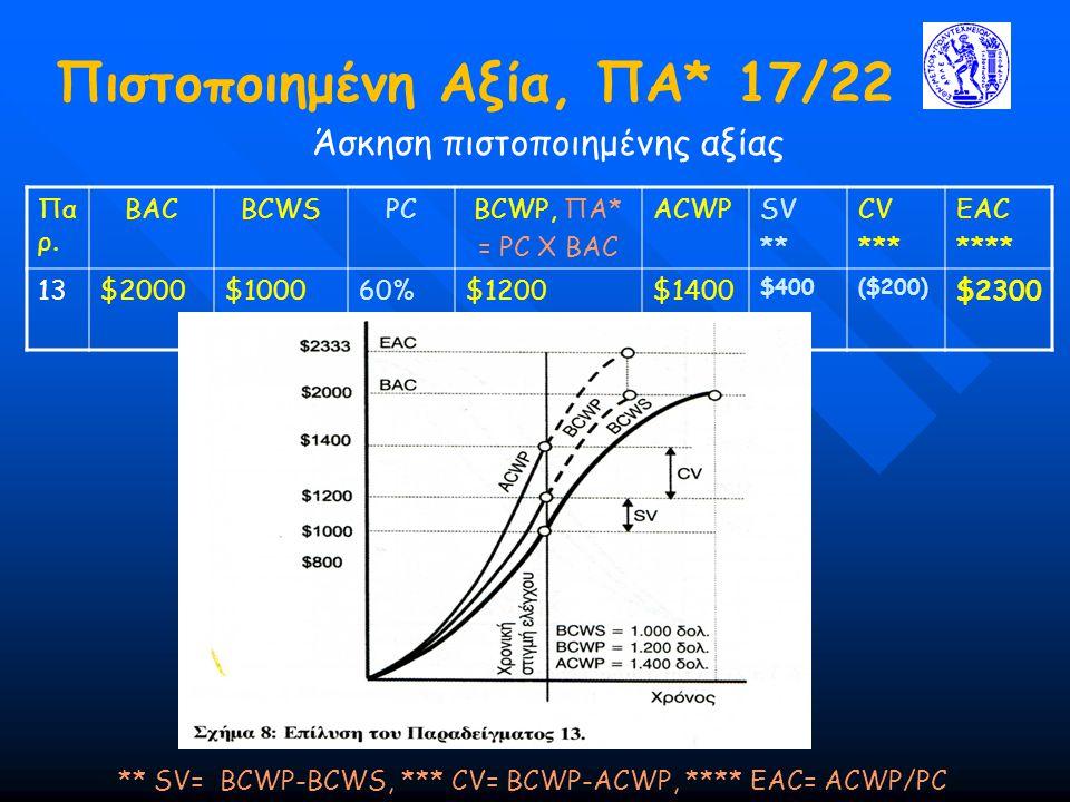 Πιστοποιημένη Αξία, ΠΑ* 17/22 Άσκηση πιστοποιημένης αξίας ** SV= BCWP-BCWS, *** CV= BCWP-ACWP, **** ΕΑC= ACWP/PC Πα ρ. BACBCWSPCBCWP, ΠΑ* = PC X BAC A