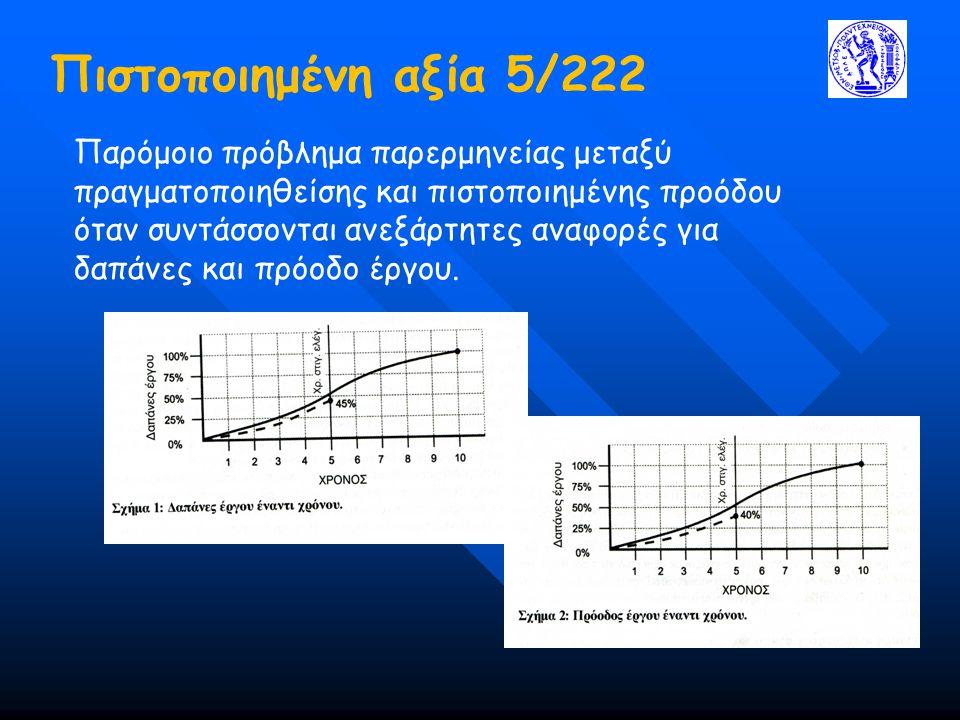 Πιστοποιημένη αξία 5/222 Παρόμοιο πρόβλημα παρερμηνείας μεταξύ πραγματοποιηθείσης και πιστοποιημένης προόδου όταν συντάσσονται ανεξάρτητες αναφορές γι