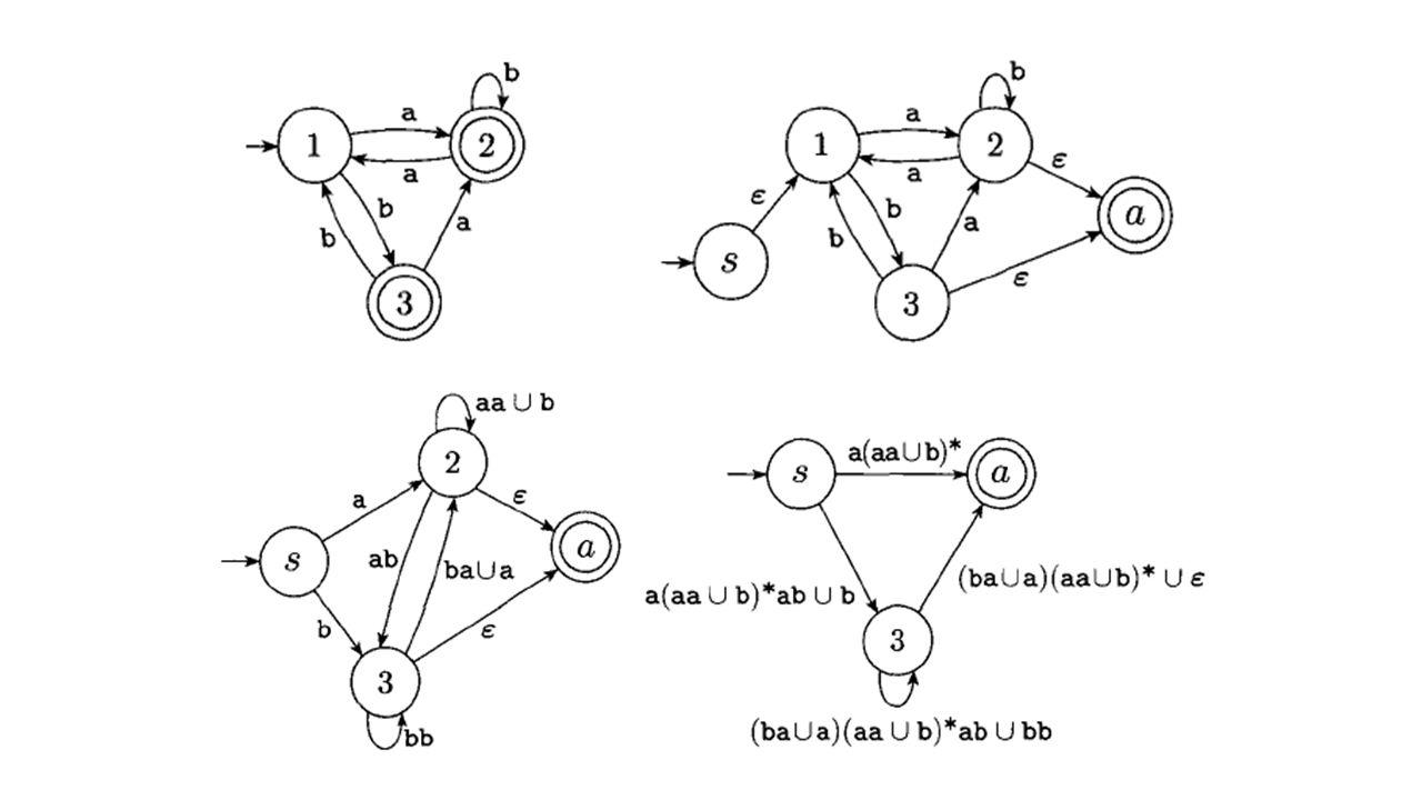 L = {w | w περιέχει τουλάχιστον τρία «1»} 0 ∗ 10 ∗ 10 ∗ 1(0 ∪ 1) ∗