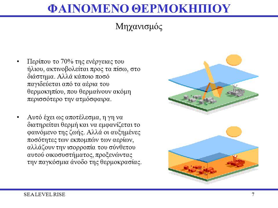 Μηχανισμός Περίπου το 70% της ενέργειας του ήλιου, ακτινοβολείται προς τα πίσω, στο διάστημα.