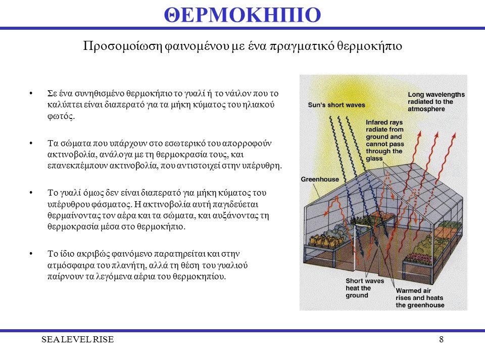 Προσομοίωση φαινομένου με ένα πραγματικό θερμοκήπιο Σε ένα συνηθισμένο θερμοκήπιο το γυαλί ή το νάιλον που το καλύπτει είναι διαπερατό για τα μήκη κύματος του ηλιακού φωτός.