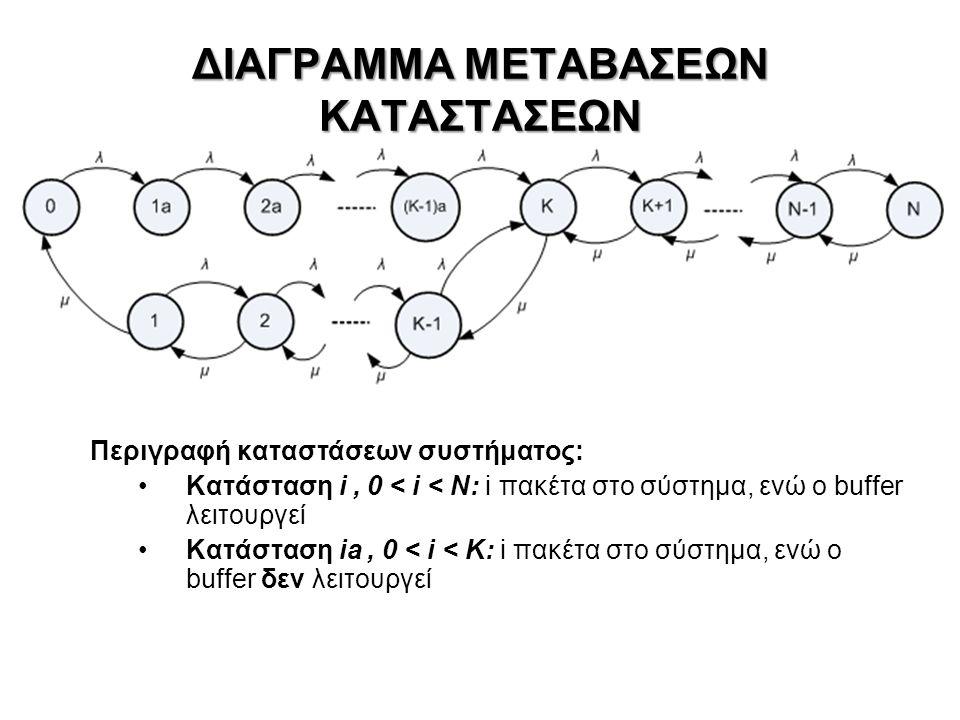 ΔΙΑΓΡΑΜΜΑ ΜΕΤΑΒΑΣΕΩΝ ΚΑΤΑΣΤΑΣΕΩΝ Περιγραφή καταστάσεων συστήματος: Κατάσταση i, 0 < i < Ν: i πακέτα στο σύστημα, ενώ ο buffer λειτουργεί Κατάσταση ia, 0 < i < K: i πακέτα στο σύστημα, ενώ ο buffer δεν λειτουργεί