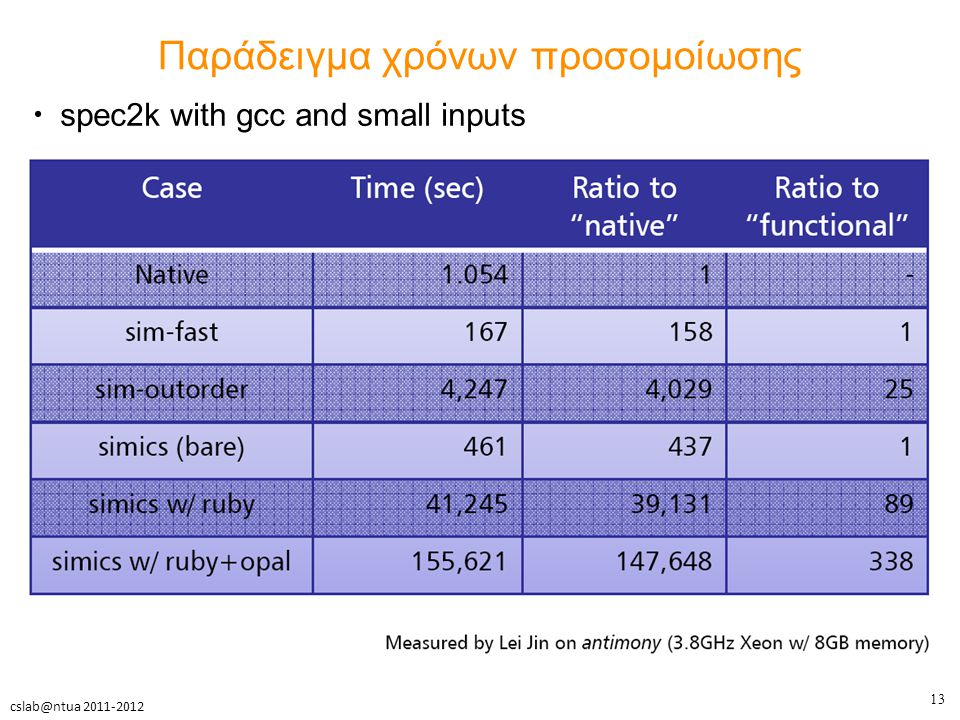 13 cslab@ntua 2011-2012 Παράδειγμα χρόνων προσομοίωσης spec2k with gcc and small inputs