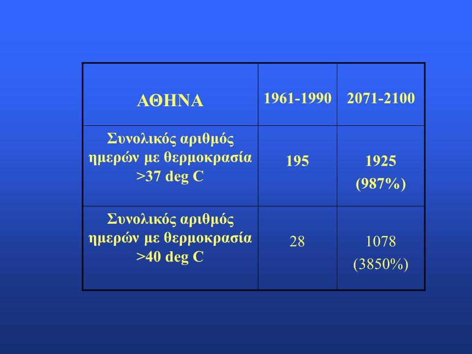 ΑΘΗΝΑ 1961-19902071-2100 Συνολικός αριθμός ημερών με θερμοκρασία >37 deg C 1951925 (987%) Συνολικός αριθμός ημερών με θερμοκρασία >40 deg C 281078 (38