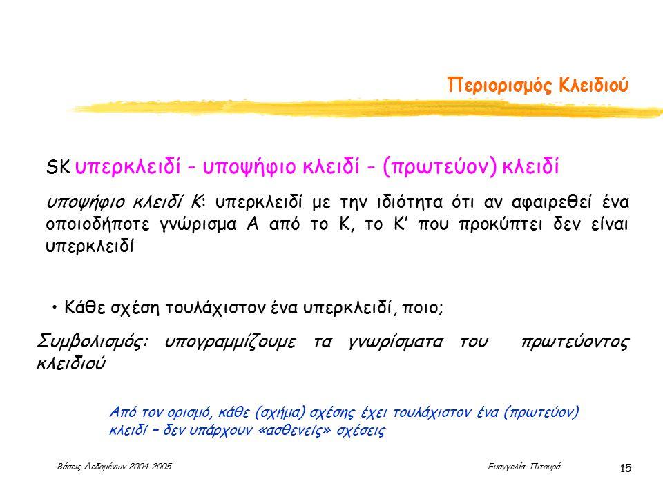 Βάσεις Δεδομένων 2004-2005 Ευαγγελία Πιτουρά 15 Περιορισμός Κλειδιού SK υπερκλειδί - υποψήφιο κλειδί - (πρωτεύον) κλειδί υποψήφιο κλειδί Κ: υπερκλειδί με την ιδιότητα ότι αν αφαιρεθεί ένα οποιοδήποτε γνώρισμα Α από το Κ, το Κ' που προκύπτει δεν είναι υπερκλειδί Συμβολισμός: υπογραμμίζουμε τα γνωρίσματα του πρωτεύοντος κλειδιού Κάθε σχέση τουλάχιστον ένα υπερκλειδί, ποιο; Από τον ορισμό, κάθε (σχήμα) σχέσης έχει τουλάχιστον ένα (πρωτεύον) κλειδί – δεν υπάρχουν «ασθενείς» σχέσεις
