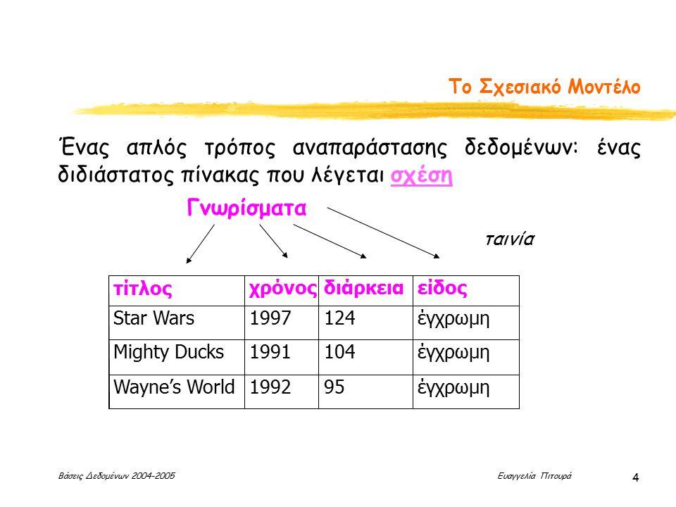 Βάσεις Δεδομένων 2004-2005 Ευαγγελία Πιτουρά 4 Το Σχεσιακό Μοντέλο Ένας απλός τρόπος αναπαράστασης δεδομένων: ένας διδιάστατος πίνακας που λέγεται σχέση τίτλοςχρόνοςδιάρκειαείδος Star Wars1997124έγχρωμη Mighty Ducks1991104έγχρωμη Wayne's World199295έγχρωμη Γνωρίσματα ταινία