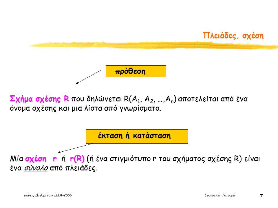 Βάσεις Δεδομένων 2004-2005 Ευαγγελία Πιτουρά 7 Πλειάδες, σχέση Μία σχέση r ή r(R) (ή ένα στιγμιότυπο r του σχήματος σχέσης R) είναι ένα σύνολο από πλειάδες.