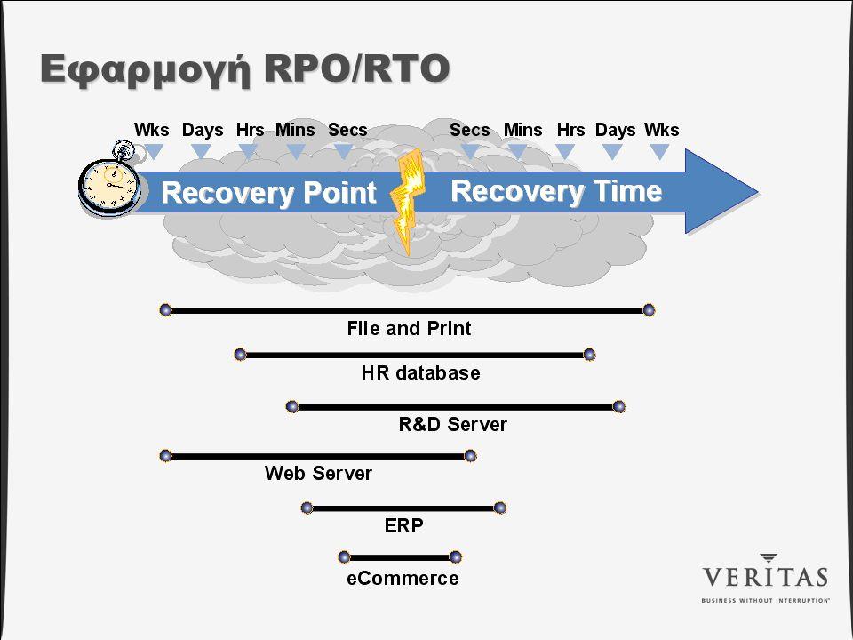Εφαρμογή RPO/RTO