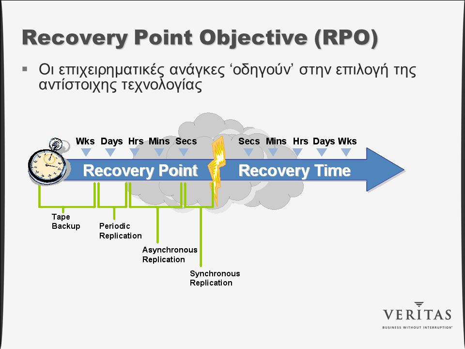 Recovery Point Objective (RPO)  Οι επιχειρηματικές ανάγκες 'οδηγούν' στην επιλογή της αντίστοιχης τεχνολογίας