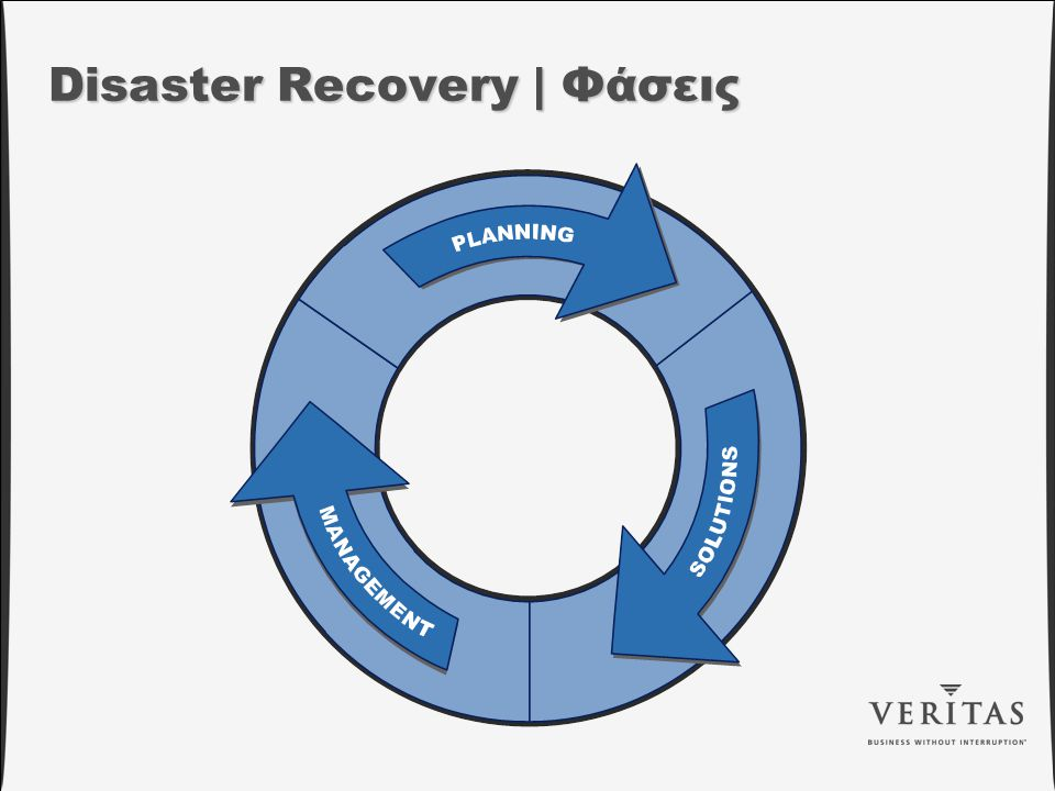 Disaster Recovery | Φάσεις