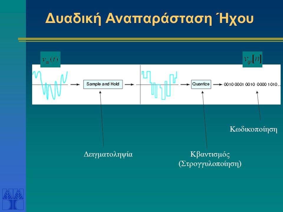 Δυαδική Αναπαράσταση Ήχου ΔειγματοληψίαΚβαντισμός (Στρογγυλοποίηση) Κωδικοποίηση