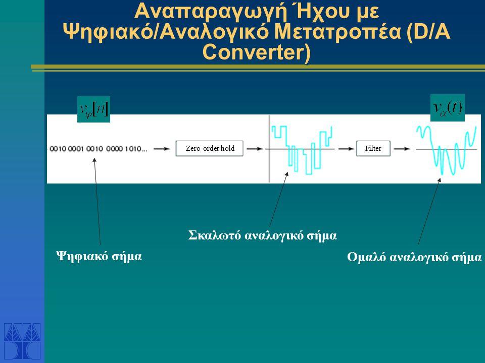 Αναπαραγωγή Ήχου με Ψηφιακό/Αναλογικό Μετατροπέα (D/A Converter) Zero-order hold Ψηφιακό σήμα Filter Ομαλό αναλογικό σήμα Σκαλωτό αναλογικό σήμα