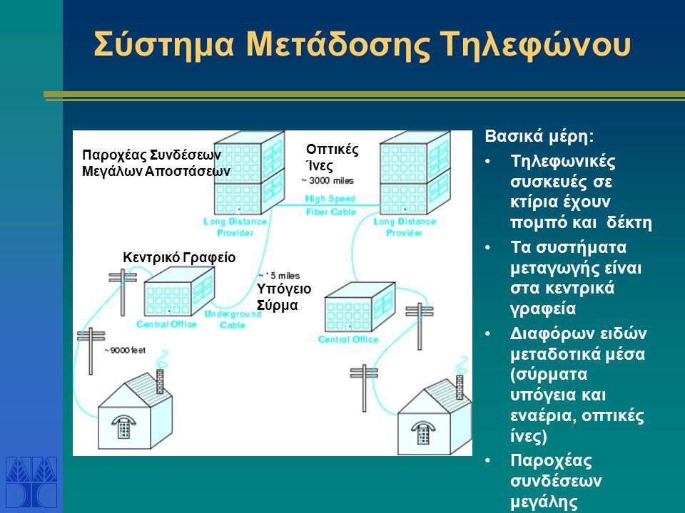Σύστημα Μετάδοσης Τηλεφώνου Βασικά μέρη: Τηλεφωνικές συσκευές σε κτίρια έχουν πομπό και δέκτη Τα συστήματα μεταγωγής είναι στα κεντρικά γραφεία Διαφόρ