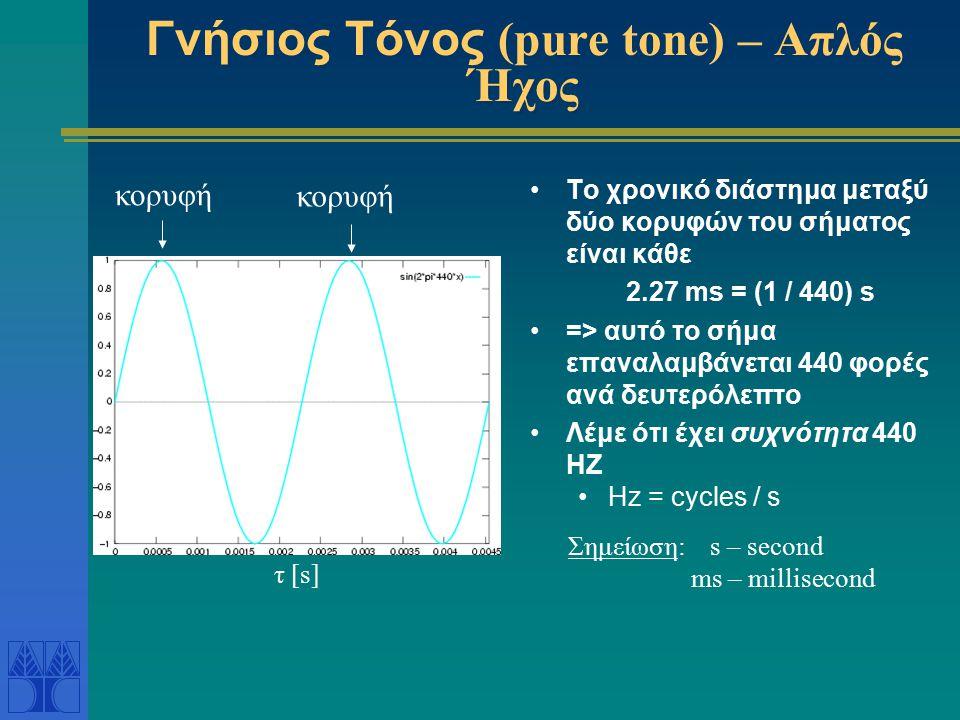 Γνήσιος Τόνος (pure tone) – Απλός Ήχος Το χρονικό διάστημα μεταξύ δύο κορυφών του σήματος είναι κάθε 2.27 ms = (1 / 440) s => αυτό το σήμα επαναλαμβάν