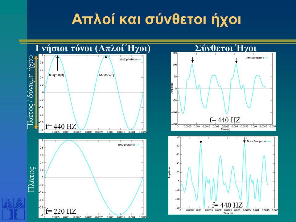 Απλοί και σύνθετοι ήχοι f= 220 HZ f= 440 HZ Σύνθετοι Ήχοι κορυφή Πλάτος / δύναμη ήχου Πλάτος Γνήσιοι τόνοι (Απλοί Ήχοι)