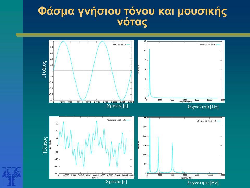 Φάσμα γνήσιου τόνου και μουσικής νότας Χρόνος [s] Πλάτος Συχνότητα [Hz]