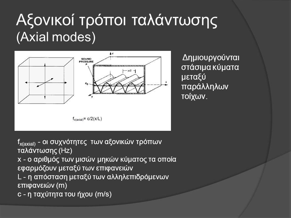 Αξονικοί τρόποι ταλάντωσης (Axial modes) Δημιουργούνται στάσιμα κύματα μεταξύ παράλληλων τοίχων. f x(axial) - οι συχνότητες των αξονικών τρόπων ταλάντ