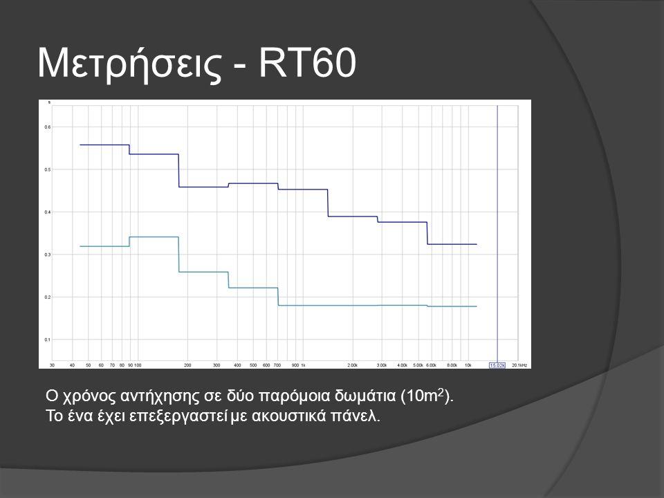 Μετρήσεις - RT60 Ο χρόνος αντήχησης σε δύο παρόμοια δωμάτια (10m 2 ). Το ένα έχει επεξεργαστεί με ακουστικά πάνελ.