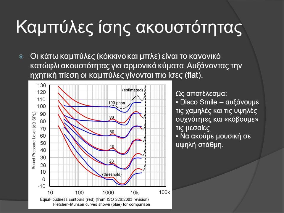 Καμπύλες ίσης ακουστότητας  Οι κάτω καμπύλες (κόκκινο και μπλε) είναι το κανονικό κατώφλι ακουστότητας για αρμονικά κύματα. Αυξάνοντας την ηχητική πί
