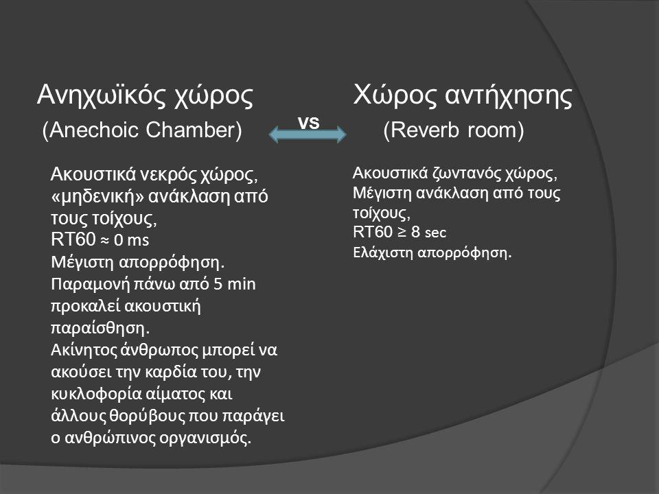 (Anechoic Chamber) (Reverb room) Ανηχωϊκός χώρος Χώρος αντήχησης Ακουστικά νεκρός χώρος, «μηδενική» ανάκλαση από τους τοίχους, RT60 ≈ 0 ms Μέγιστη απο