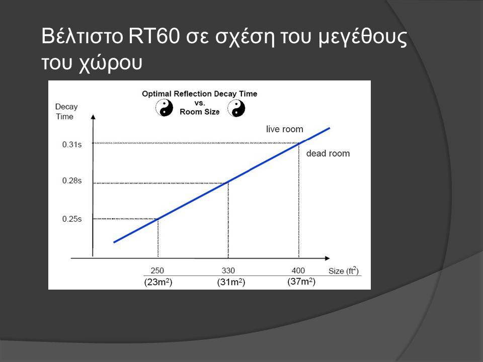 Μετρήσεις - RT60 Ο χρόνος αντήχησης σε δύο παρόμοια δωμάτια (10m 2 ).