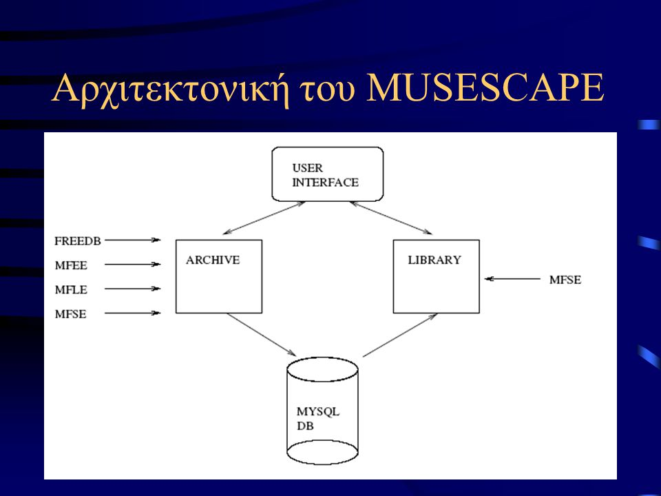 Αρχιτεκτονική του MUSESCAPE MFEE (Music Feature Extraction Engine) MFLE (Music Feature Learning Engine) MFSE (Music Feature Similarity Engine) Βοηθητικές μονάδες: