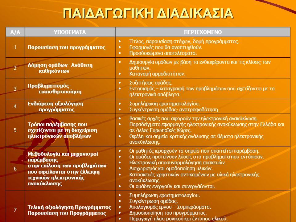 ΠΑΙΔΑΓΩΓΙΚΗ ΔΙΑΔΙΚΑΣΙΑ Α/ΑΥΠΟΘΕΜΑΤΑΠΕΡΙΕΧΟΜΕΝΟ 1Παρουσίαση του προγράμματος  Τίτλος, παρουσίαση στόχων, δομή προγράμματος.