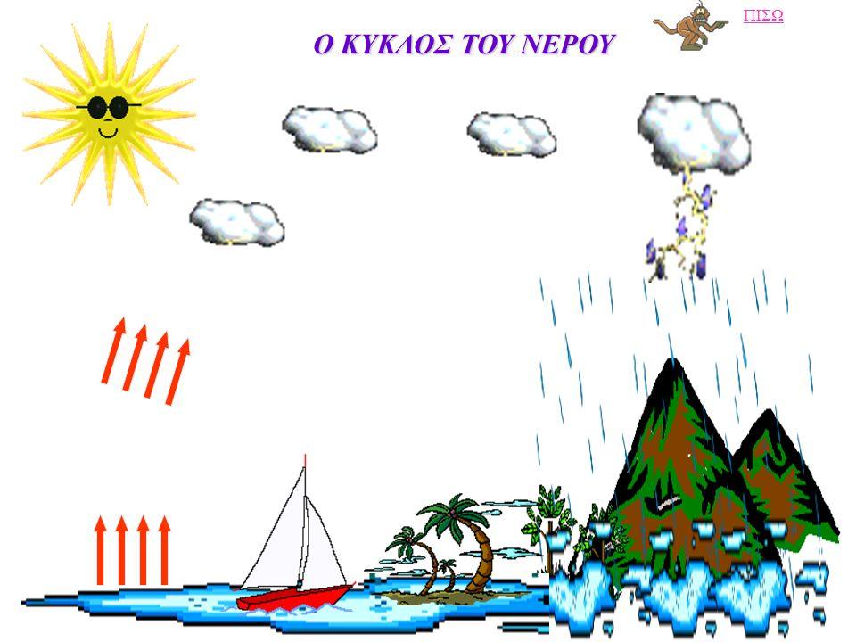 Ο ΚΥΚΛΟΣ ΤΟΥ ΝΕΡΟΥ Ο ΚΥΚΛΟΣ ΤΟΥ ΝΕΡΟΥ (εικόνα) (πείραμα) (εικόνα)(πείραμα) Όταν το νερό θερμαίνεται, μετατρέπεται από υγρό σε μικροσκοπικές, αόρατες σ