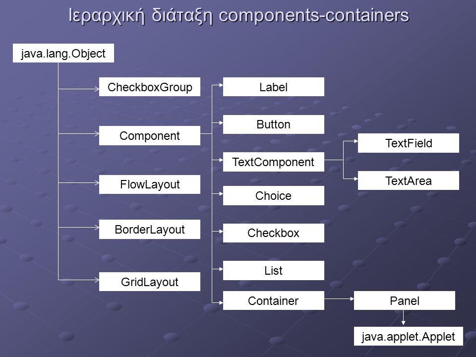 FlowLayout Διατάσσει τα προστιθέμενα components σειριακά Είναι το default Layout.