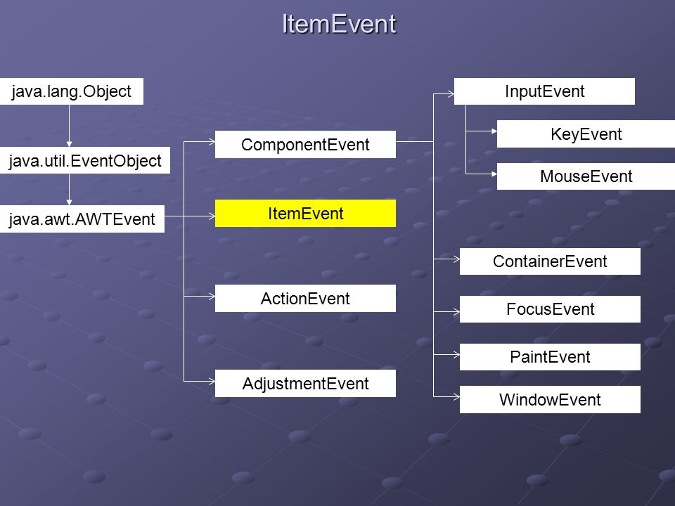 ItemEvent java.lang.Object java.util.EventObject java.awt.AWTEvent ActionEvent ItemEvent ComponentEvent AdjustmentEvent ContainerEvent FocusEvent PaintEvent WindowEvent InputEvent KeyEvent MouseEvent