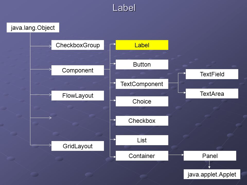 Label java.lang.Object CheckboxGroup Component FlowLayout GridLayout TextComponent Button Label Checkbox List Choice Container TextField Panel java.applet.Applet TextArea