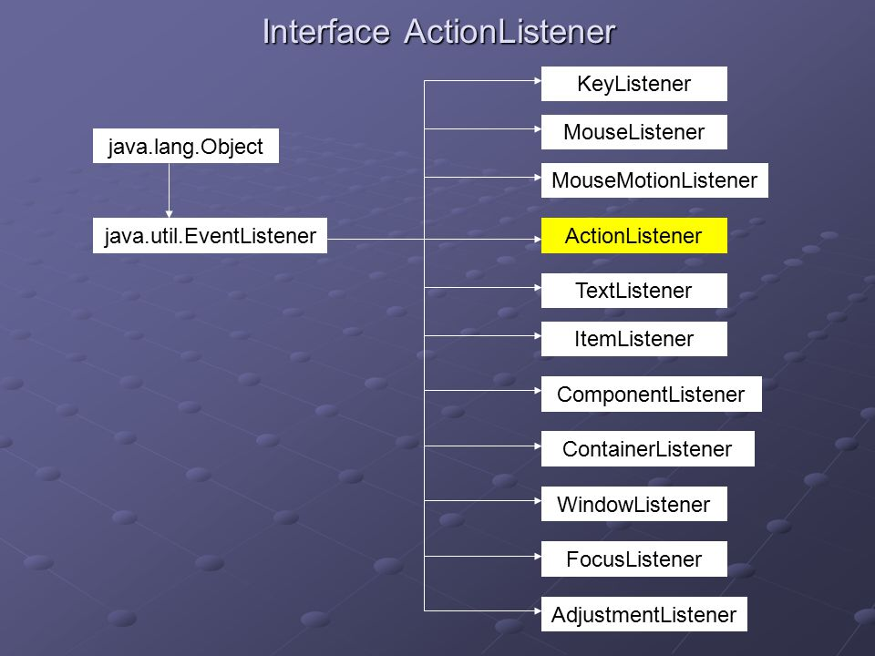 Interface ActionListener ActionListener AdjustmentListener ComponentListener ContainerListener FocusListener ItemListener KeyListener MouseListener MouseMotionListener TextListener WindowListener java.lang.Object java.util.EventListener