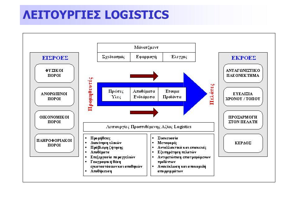  «Στην αποθήκη τοποθετούμε τα προϊόντα που δεν χρειαζόμαστε»  Φιλοσοφία Just-in-Time (κατασκευή αυτοκινήτων)  Φιλοσοφία Just-in-Case (σενάρια)  Πρέπει να καθοριστούν τα ανενεργά αποθέματα (αυτά που δεν χρησιμοποιούνται στη ροή των προϊόντων)  Δύο μεθοδολογίες:  ABC Ανάλυση (Νόμος Pareto): τα προϊόντα C φέρνουν ζημιές  Κινητά αθροίσματα ΔΙΑΧΕΙΡΙΣΗ ΑΠΟΘΕΜΑΤΩΝ