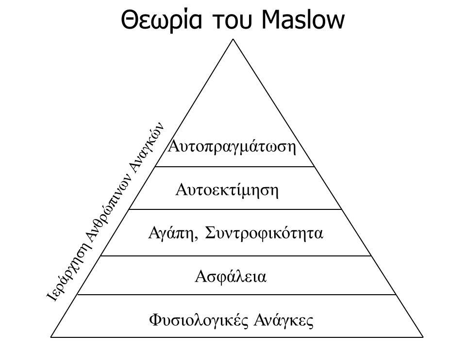Αυτοπραγμάτωση Αυτοεκτίμηση Αγάπη, Συντροφικότητα Ασφάλεια Φυσιολογικές Ανάγκες Θεωρία του Maslow Ιεράρχηση Ανθρώπινων Αναγκών