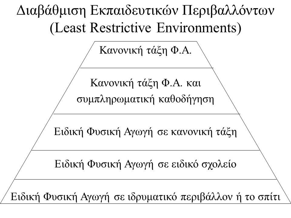 Διαβάθμιση Εκπαιδευτικών Περιβαλλόντων (Least Restrictive Environments) Κανονική τάξη Φ.Α. Κανονική τάξη Φ.Α. και συμπληρωματική καθοδήγηση Ειδική Φυσ