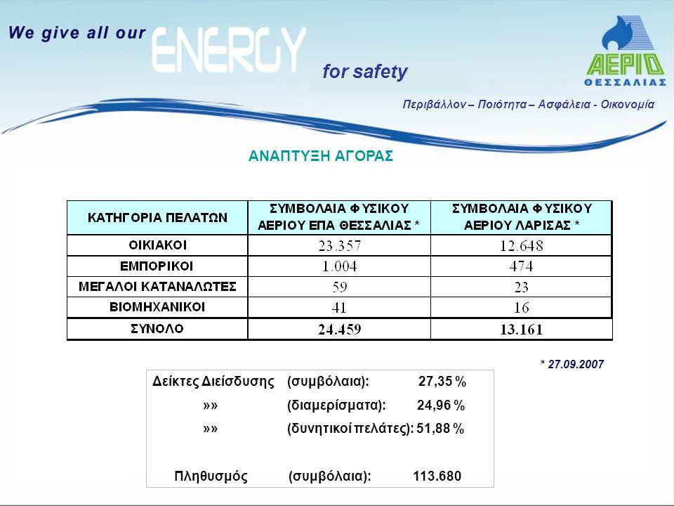 Περιβάλλον – Ποιότητα – Ασφάλεια - Οικονομία for safety * 27.09.2007 ΑΝΑΠΤΥΞΗ ΑΓΟΡΑΣ Δείκτες Διείσδυσης (συμβόλαια): 27,35 % »»(διαμερίσματα): 24,96 %
